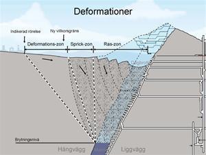 Flytta_deformation